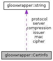 Pyrogenesis: glooxwrapper::CertInfo Struct Reference
